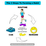 How To Create Positive Habits
