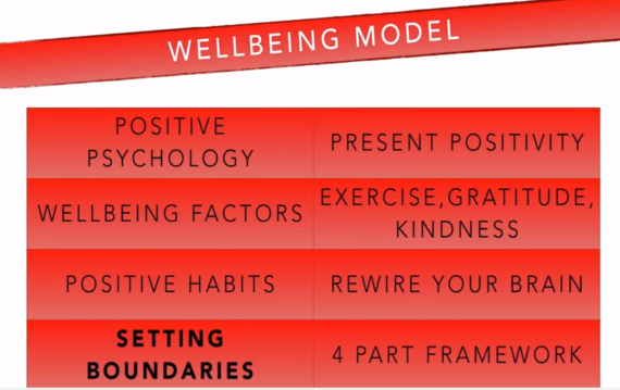 wellbeing_model